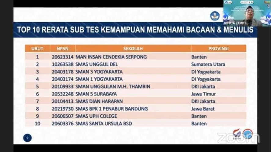 Peringkat SMA Negeri 3 Yogyakarta Versi Statistik LTMPT