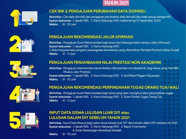 Informasi Penerimaan Peserta Didik Baru (PPDB) SMA Negeri 3 Yogyakarta Tahun Ajaran 2021-2022
